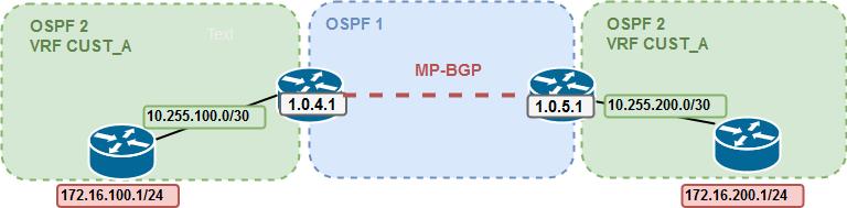 LAB VIII: MPLS (MP-BGP – EoMPLS) – CC&P   CCDP