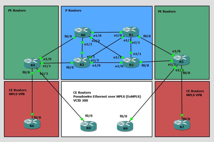 LAB VIII: MPLS (MP-BGP – EoMPLS) – CC&P | CCDP